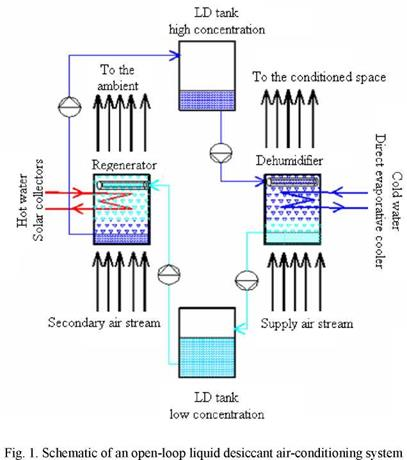 A Novel Generator Design for a Liquid Desiccant Air Conditioning System
