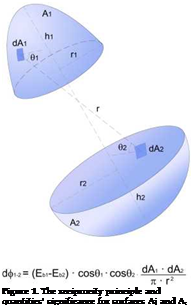Подпись: Figure 1. The reciprocity principle and quantities' significance for surfaces Aj and A;