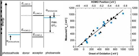 Desired Homo Lumo Energy Level Everything About Solar Energy