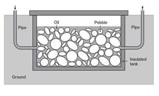 figure 122 rock bed thermal energy storage system using a mixture of synthetic oil and pebbles a thermal energy storage system at high temperature e g