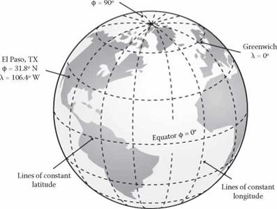Earth and Celestial Coordinate Systems