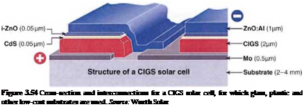 Подпись: Figure 3.54 Cross-section and interconnections for a CIGS solar cell, for which glass, plastic and other low-cost substrates are used. Source: Wurth Solar