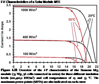 Подпись: I-V-Characteristics of a Solar Module M55 Figure 4.11 Overview of the I-V characteristics of the Siemens M55 module (55 Wp, 36 cells connected in series) for three different insolation levels (100,400,1 kW/m2) and cell temperatures of 25 and 55 °C. The maximum power points (MPPs) are also indicated on each curve