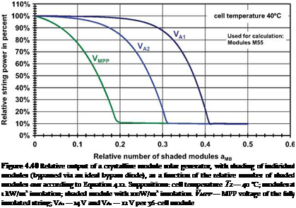 Подпись: Figure 4.40 Relative output of a crystalline module solar generator, with shading of individual modules (bypassed via an ideal bypass diode), as a function of the relative number of shaded modules амв according to Equation 4.12. Suppositions: cell temperature TZ — 40 °C; modules at 1 kW/m2 insolation; shaded module with 100W/m2 insolation. VMPP — MPP voltage of the fully insolated string; VA2 — 14 V and VA1 — 12 V per 36-cell module