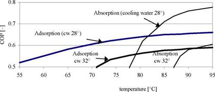 Closed cycle adsorption cooling