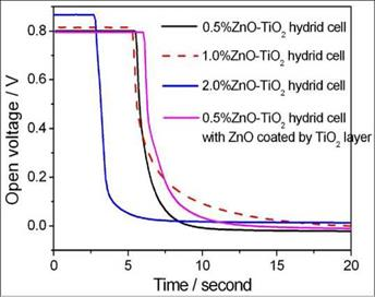 Hybrid photoanodes based on hydrothermal ТІО2 NPs | Everything about