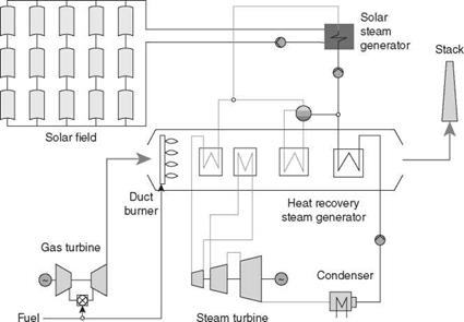 Integrated Solar Combined Cycle Iscc Power Plants Everything