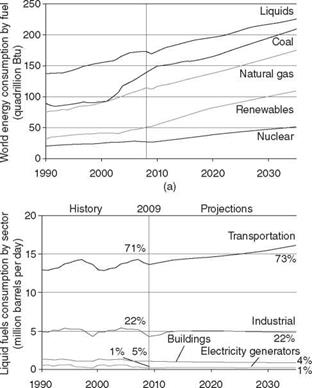 Solar fuels and industrial solar chemistry