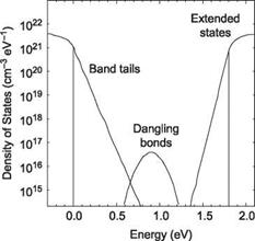 Properties Of Hydrogenated Amorphous Silicon 2