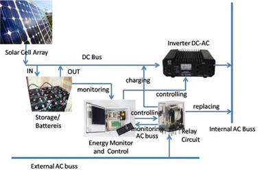 Electric energy management in an autonomy unit of solar cell system