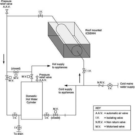 Distributed solar water heaters everything about solar energy 343 a simplified diagram of a typical roof mounted ics solar water heating installation ccuart Gallery