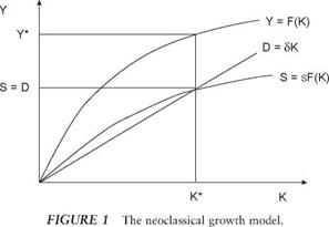 The Basic Growth Model