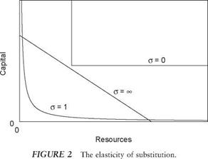 Growth Models with Natural Resources