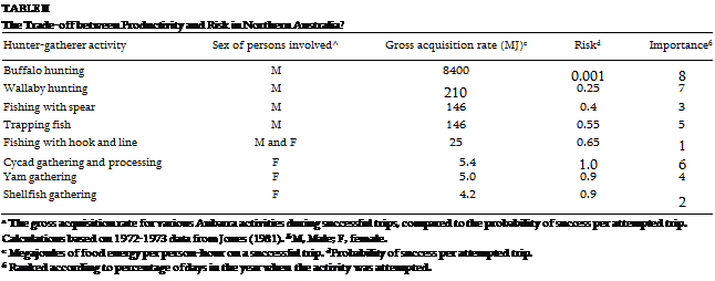 Подпись: TABLE II The Trade-off between Productivity and Risk in Northern Australia? Hunter-gatherer activity Sex of persons involved^ Gross acquisition rate (MJ)c Riskd Importance6 Buffalo hunting M 8400 0.001 8 Wallaby hunting M 210 0.25 7 Fishing with spear M 146 0.4 3 Trapping fish M 146 0.55 5 Fishing with hook and line M and F 25 0.65 1 Cycad gathering and processing F 5.4 1.0 6 Yam gathering F 5.0 0.9 4 Shellfish gathering F 4.2 0.9 2 a The gross acquisition rate for various Anbarra activities during successful trips, compared to the probability of success per attempted trip. Calculations based on 1972-1973 data from Jones (1981). b M, Male; F, female. c Megajoules of food energy per person-hour on a successful trip. dProbability of success per attempted trip. 6 Ranked according to percentage of days in the year when the activity was attempted.