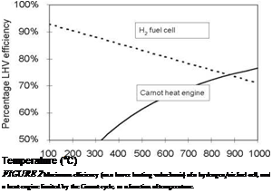 Fuel Cells | Everything about solar energy