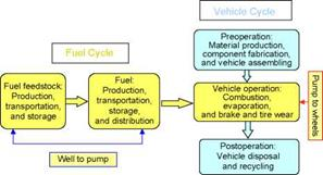 FUEL CYCLE ANALYSES OF VEHICLES AND TRANSPORTATION FUELS