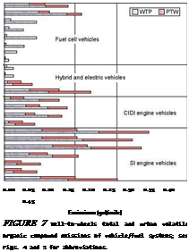 Подпись: 0.00 0.05 0.10 0.15 0.20 0.25 0.30 0.35 0.40 0.45 Emissions (gal/mile) FIGURE 7 Well-to-wheels total and urban volatile organic compound emissions of vehicle/fuel systems; see Figs. 4 and 5 for abbreviations.