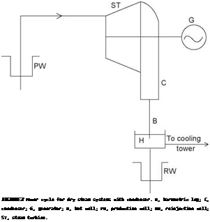 Подпись: FIGURE 2 Power cycle for dry steam systems with condenser. B, barometric leg; C, condenser; G, generator; H, hot well; PW, production well; RW, reinjection well; ST, steam turbine.