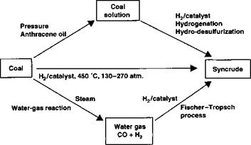 Coal Liquefaction | Everything about solar energy