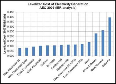 Levelized Energy Cost