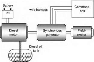 coal power plant diagram diesel power plant diagram diesel power plants | everything about solar energy #9