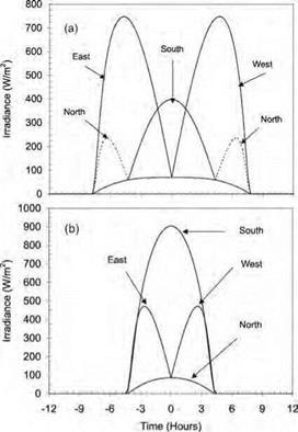 Seasonal Latitudinal And Diurnal Distribution Of Solar