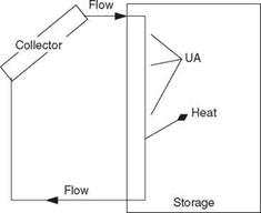 Heat Exchangers and Thermal Storages