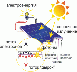 What is the solar battery
