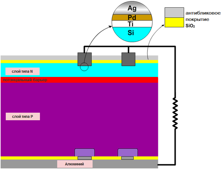 Development of Photo cells