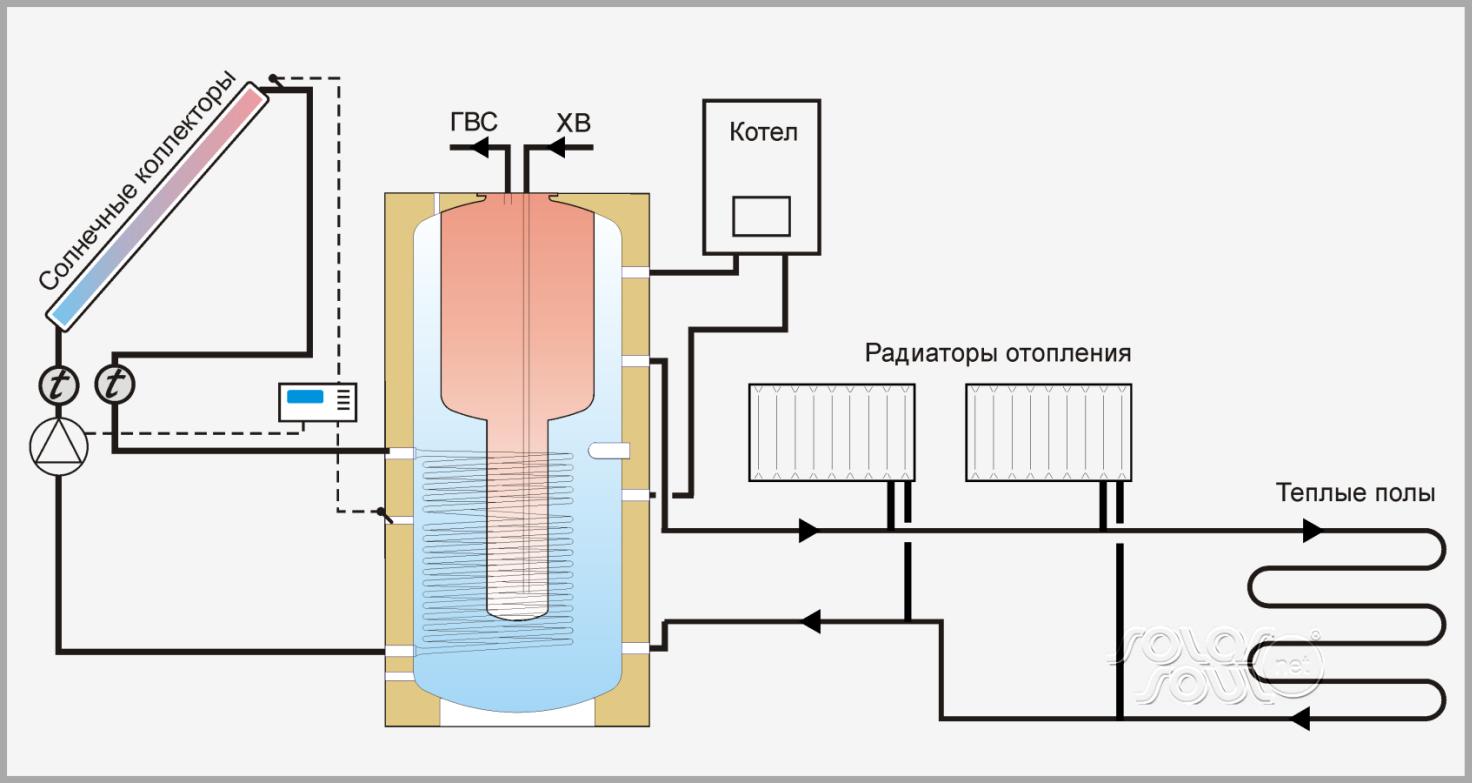 Схема системы солнечного горячего водоснабжения