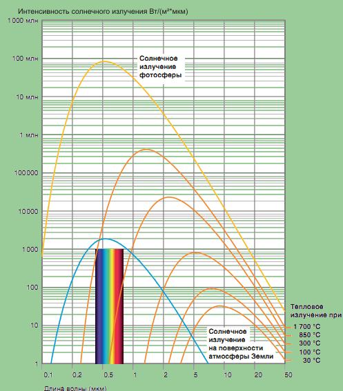 полы, потолки, плотность солнечной энергии на метр выбор детских автокресел