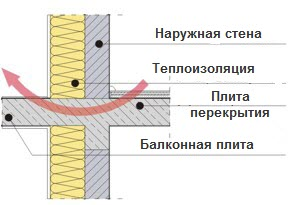 Thermal insulation applied in construction of the passive house