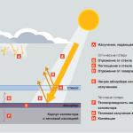 Solar collector: efficiency